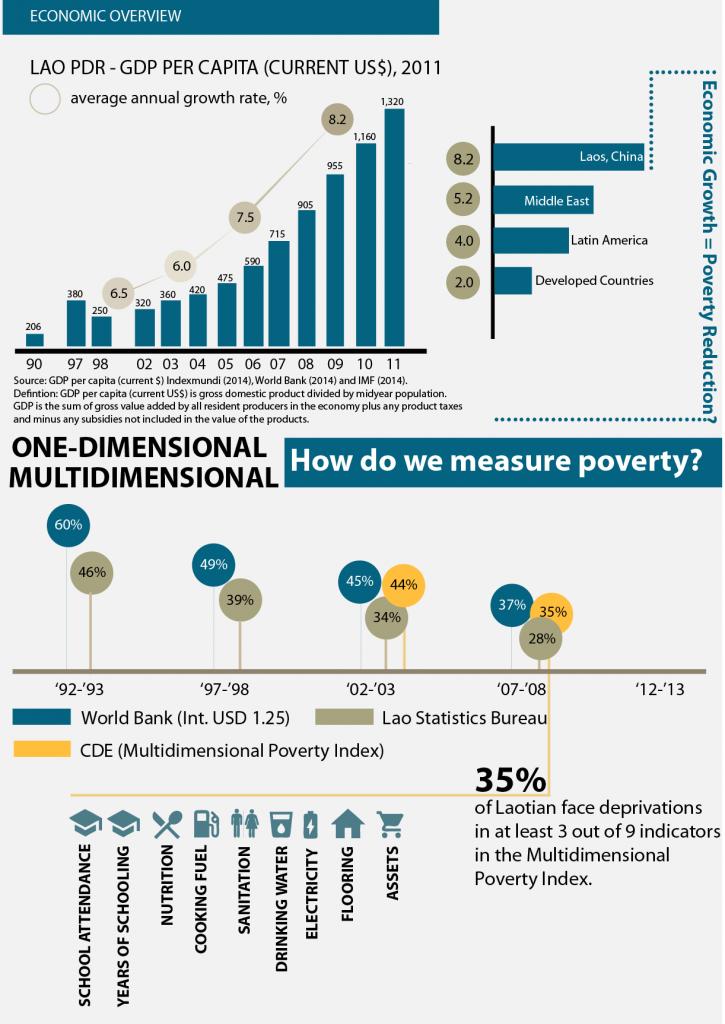Armutsmessung - Infografik zur Frage wie man Armut messen soll