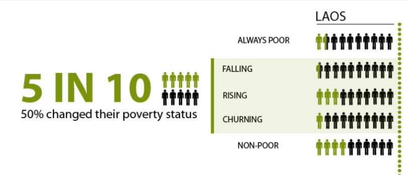 Armutsdynamik